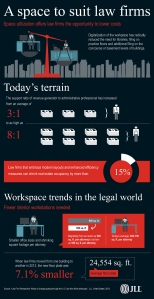 JLL Infographic